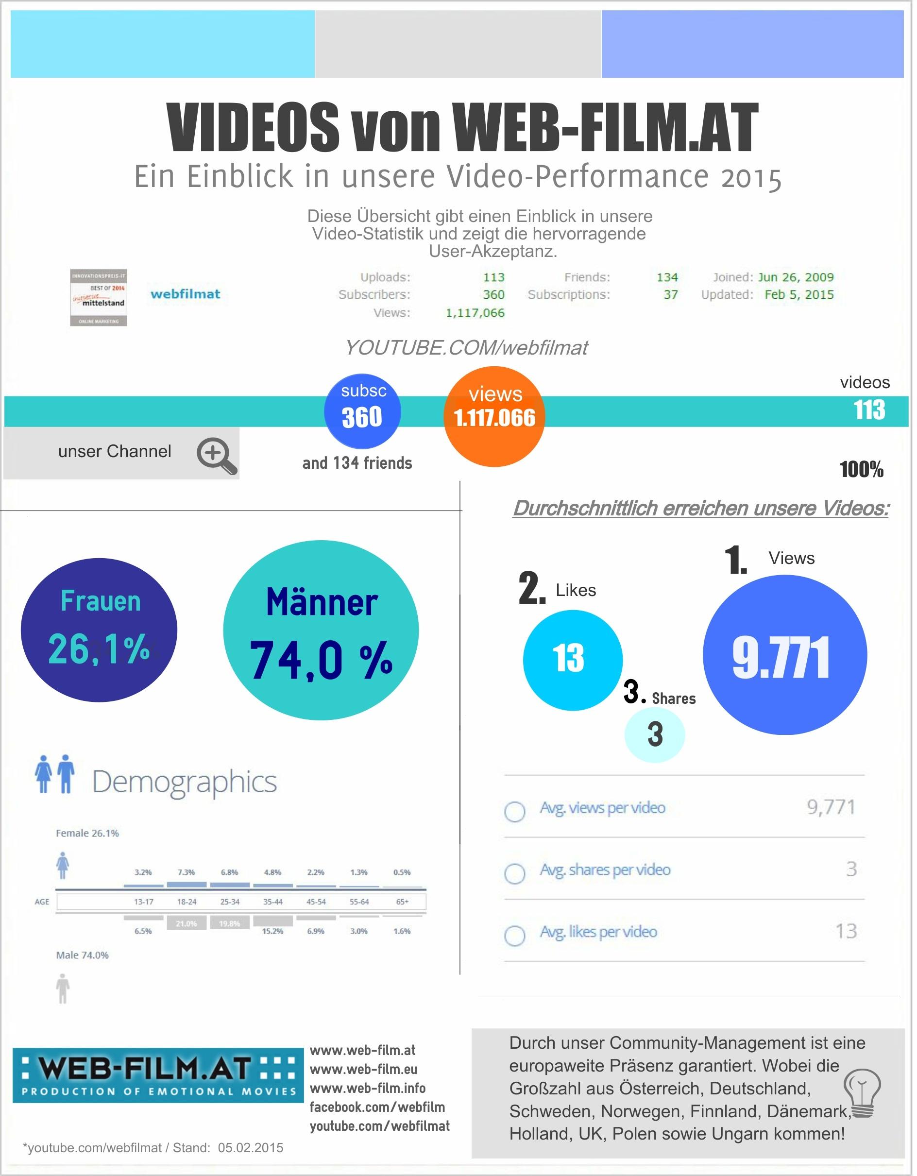 videos von webfilmat reichweiten übersicht